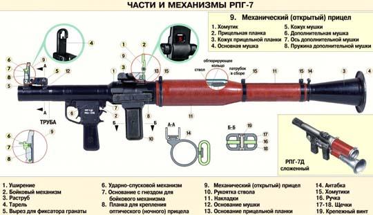 Гранатомет РПГ-7 - легенда отечественного вооружения