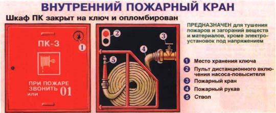 инструкция по применению противопожарного оборудования