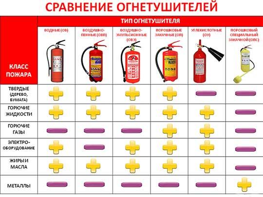 при выборе огнетушителя какие показатели нужно учитывать взять