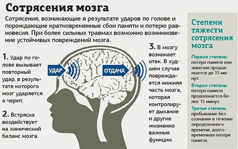 Первая помощь при сотрясении головного мозга в домашних условиях 531